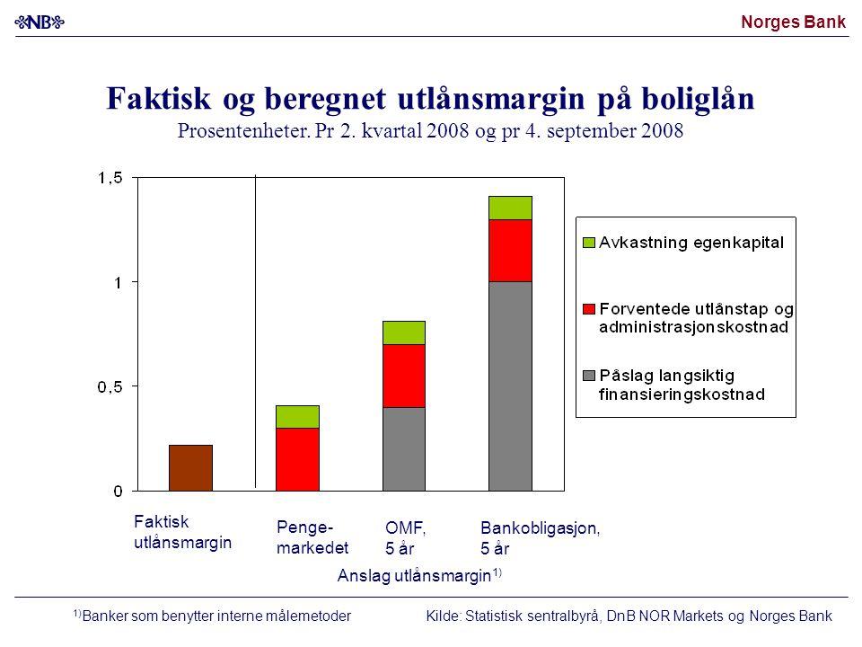 Norges Bank Faktisk og beregnet utlånsmargin på boliglån Prosentenheter.