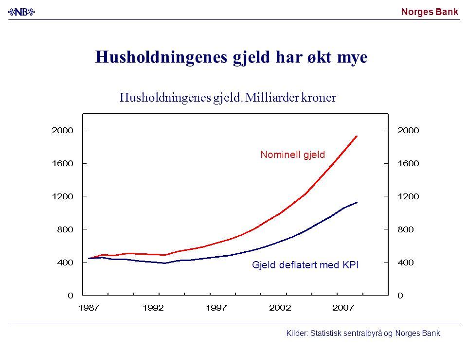 Norges Bank Kilder: Statistisk sentralbyrå og Norges Bank Husholdningenes gjeld har økt mye Nominell gjeld Gjeld deflatert med KPI Husholdningenes gjeld.