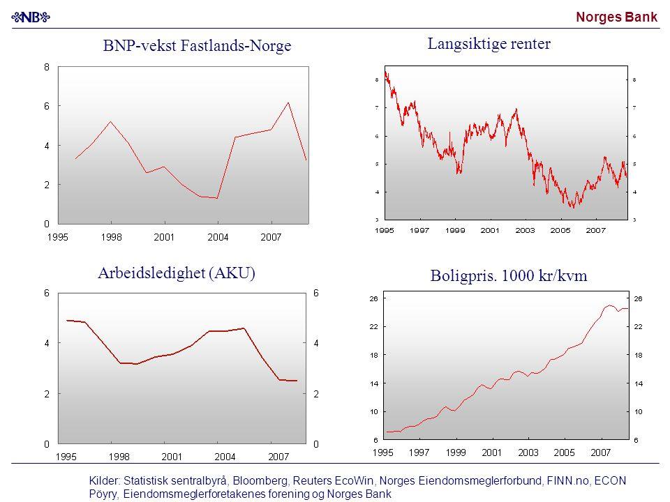 BNP-vekst Fastlands-Norge Langsiktige renter Arbeidsledighet (AKU) Boligpris. 1000 kr/kvm Kilder: Statistisk sentralbyrå, Bloomberg, Reuters EcoWin, N