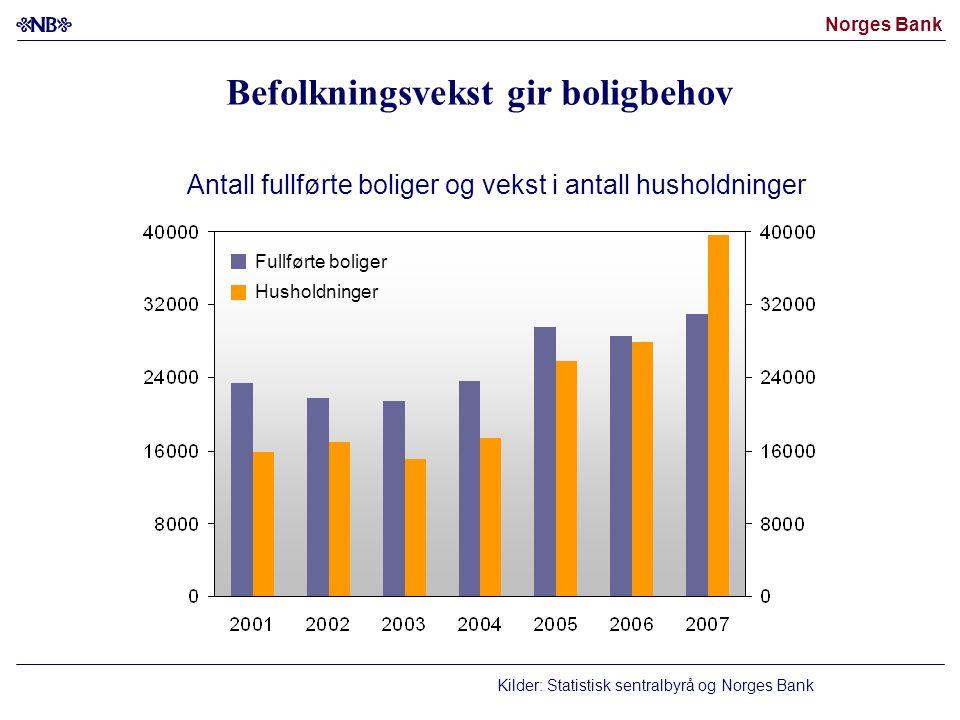 Norges Bank Kilder: Statistisk sentralbyrå og Norges Bank Antall fullførte boliger og vekst i antall husholdninger Fullførte boliger Husholdninger Befolkningsvekst gir boligbehov
