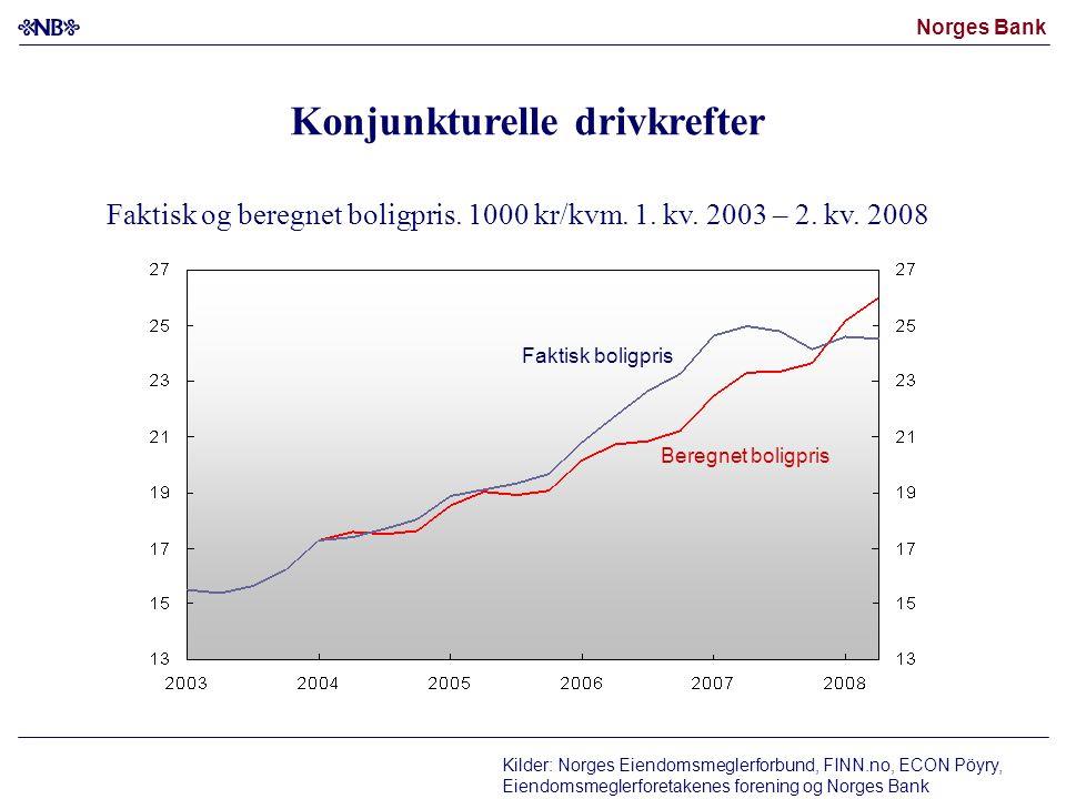 Norges Bank Faktisk og beregnet boligpris.1000 kr/kvm.