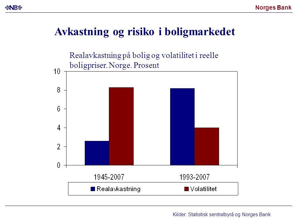 Norges Bank Kilder: Statistisk sentralbyrå og Norges Bank Realavkastning på bolig og volatilitet i reelle boligpriser. Norge. Prosent Avkastning og ri