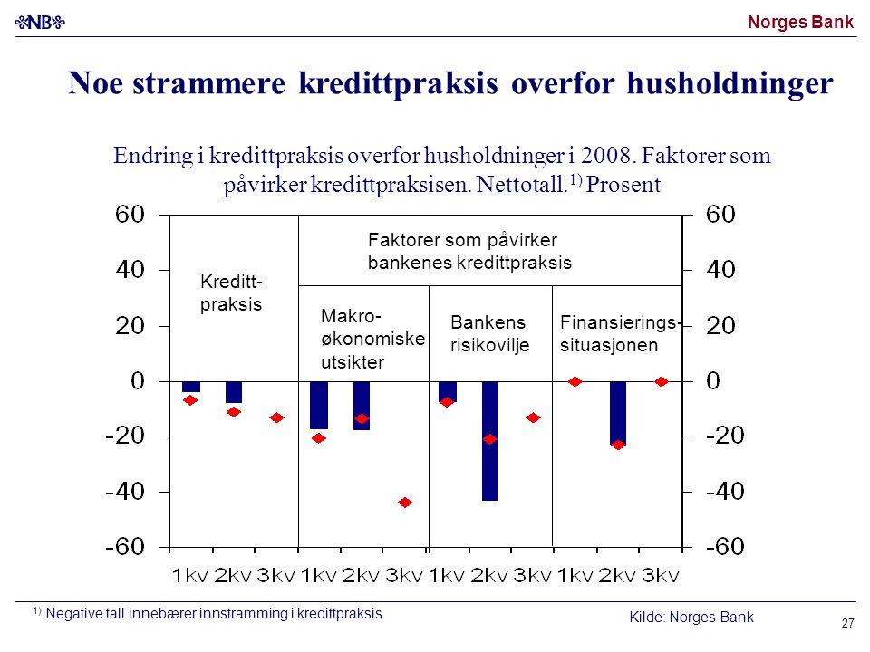Norges Bank 27 Kilde: Norges Bank 1) Negative tall innebærer innstramming i kredittpraksis Endring i kredittpraksis overfor husholdninger i 2008.