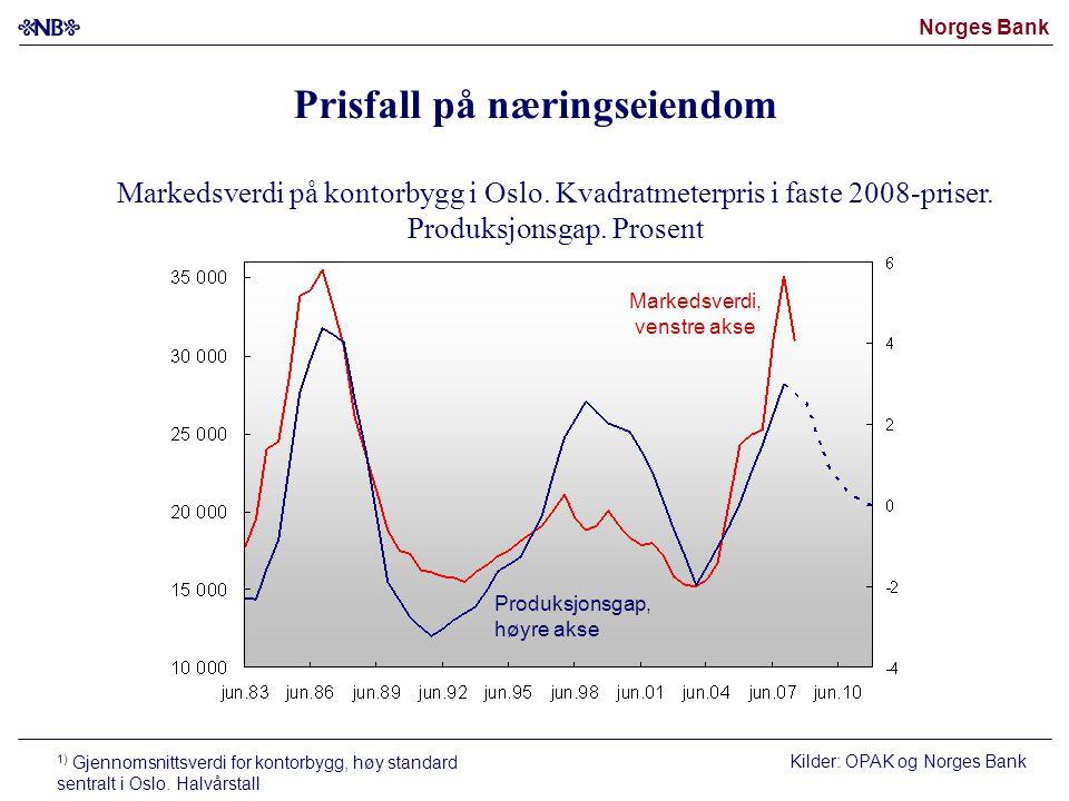 Norges Bank Markedsverdi på kontorbygg i Oslo. Kvadratmeterpris i faste 2008-priser. Produksjonsgap. Prosent Markedsverdi, venstre akse Produksjonsgap