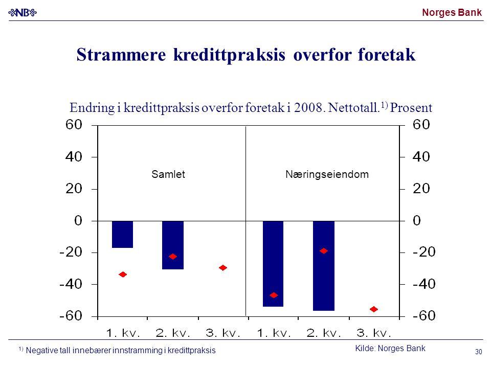 Norges Bank 30 SamletNæringseiendom Endring i kredittpraksis overfor foretak i 2008.