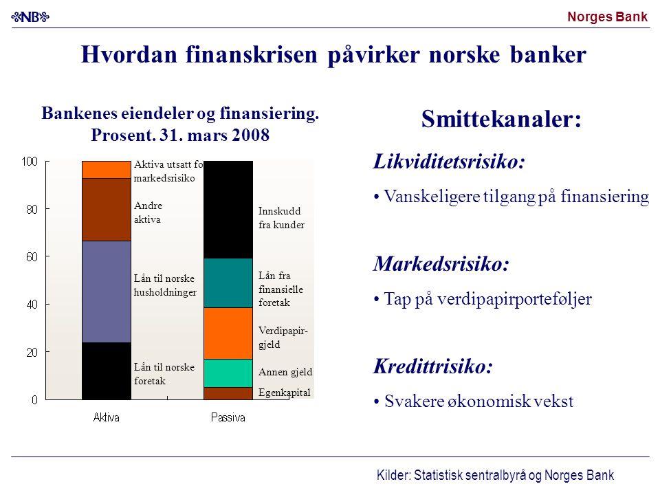 Norges Bank Bankenes eiendeler og finansiering. Prosent. 31. mars 2008 Aktiva utsatt for markedsrisiko Egenkapital Verdipapir- gjeld Lån til norske fo