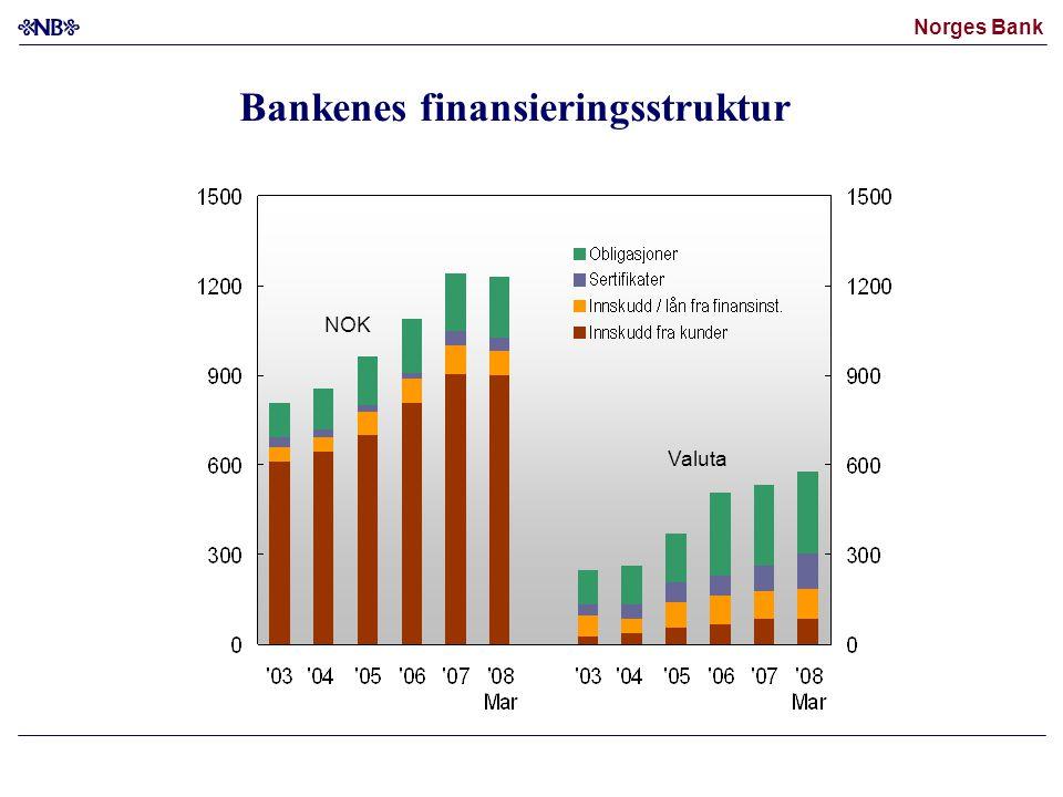 Norges Bank Differanse mellom pengemarkedsrenter og forventet styringsrente i Norge, prosentenheter, 5-dagers glidende gjennomsnitt Kilder: Bloomberg, Thomson Reuters og Norges Bank 12-måneders rente 3-måneders rente Dyrere kortsiktig finansiering