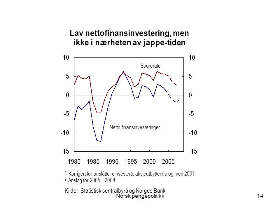 Norsk pengepolitikk14 Lav nettofinansinvestering, men ikke i nærheten av jappe-tiden Sparerate Netto finansinvesteringer 1) Korrigert for anslåtte rei