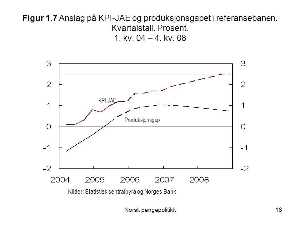 Norsk pengepolitikk18 Figur 1.7 Anslag på KPI-JAE og produksjonsgapet i referansebanen. Kvartalstall. Prosent. 1. kv. 04 – 4. kv. 08 Kilder: Statistis