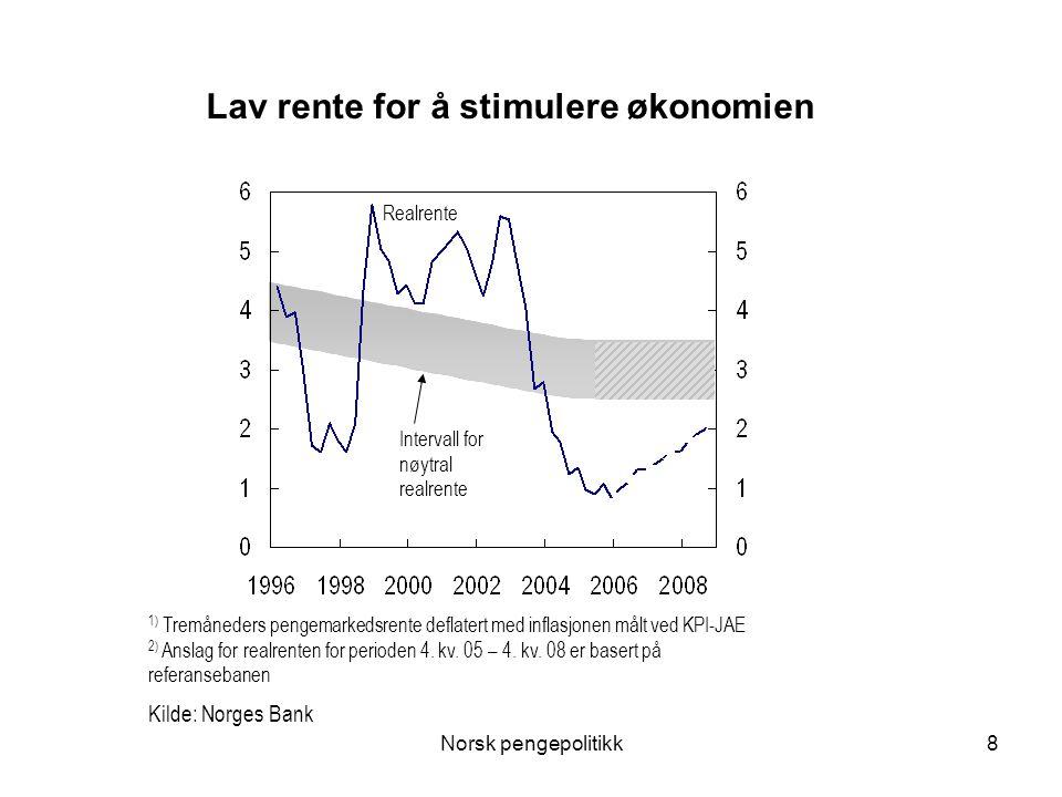 Norsk pengepolitikk8 Lav rente for å stimulere økonomien Intervall for nøytral realrente Realrente 1) Tremåneders pengemarkedsrente deflatert med infl