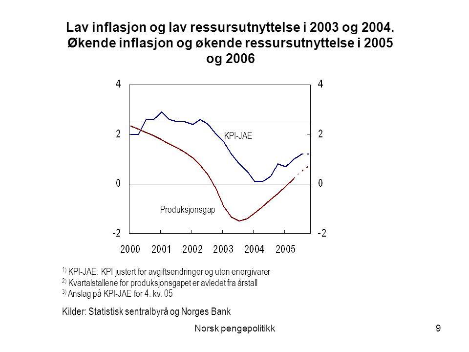 Norsk pengepolitikk9 Lav inflasjon og lav ressursutnyttelse i 2003 og 2004. Økende inflasjon og økende ressursutnyttelse i 2005 og 2006 KPI-JAE Produk