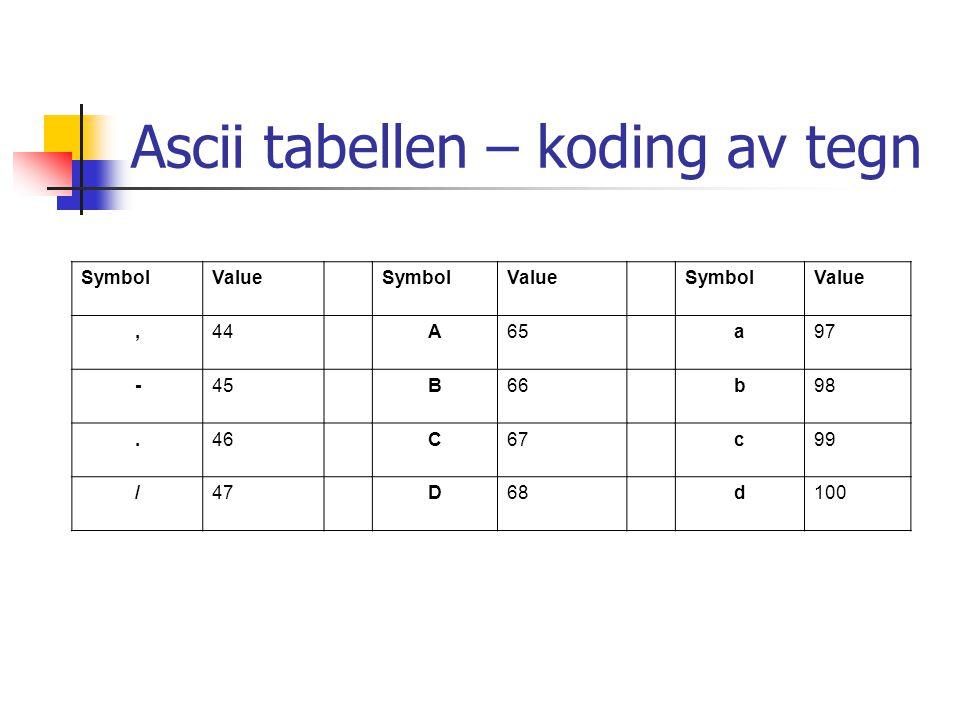 Ascii tabellen – koding av tegn SymbolValueSymbolValueSymbolValue,44A65a97 -45B66b98.46C67c99 /47D68d100