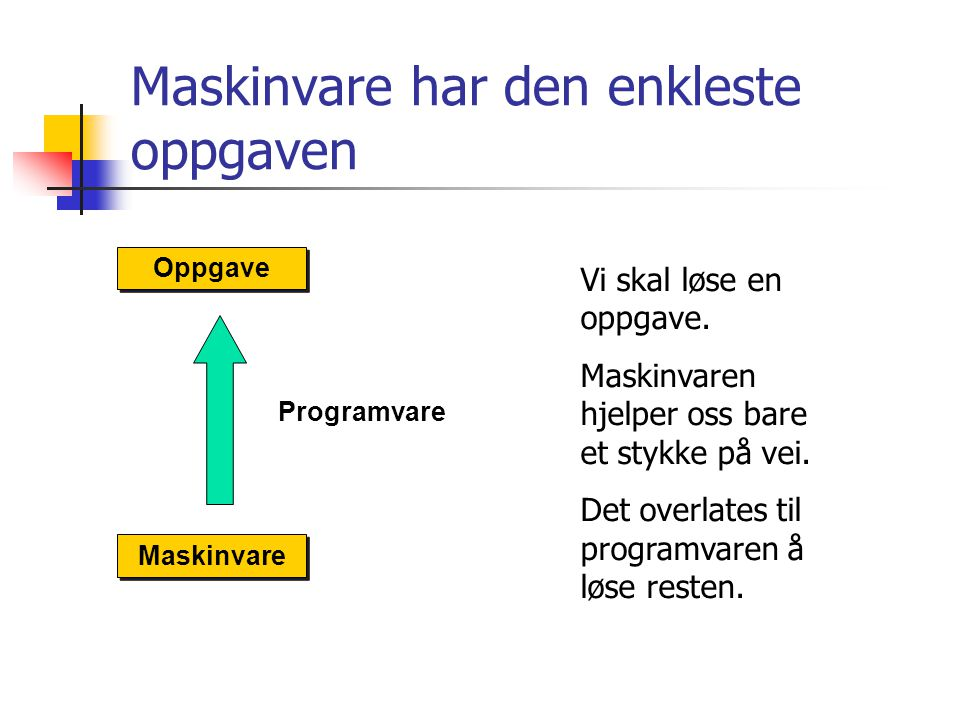 Maskinvare har den enkleste oppgaven Maskinvare Oppgave Programvare Vi skal løse en oppgave. Maskinvaren hjelper oss bare et stykke på vei. Det overla