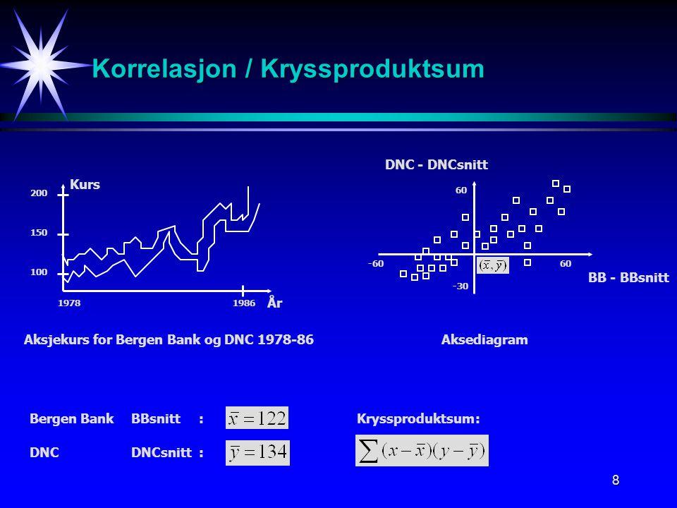 8 Korrelasjon / Kryssproduktsum -6060 -30 60 DNC - DNCsnitt BB - BBsnitt Aksediagram 19781986 100 150 200 Kurs År Aksjekurs for Bergen Bank og DNC 197