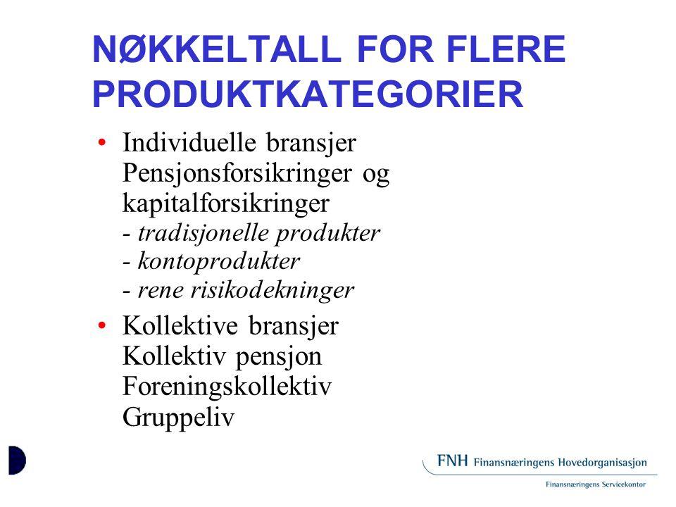 NØKKELTALL FOR FLERE PRODUKTKATEGORIER •Individuelle bransjer Pensjonsforsikringer og kapitalforsikringer - tradisjonelle produkter - kontoprodukter -