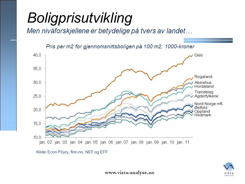 Boligprisutvikling www.vista-analyse.no Men nivåforskjellene er betydelige på tvers av landet… Kilde: Econ Pöyry, finn.no, NEF og EFF Pris per m2 for