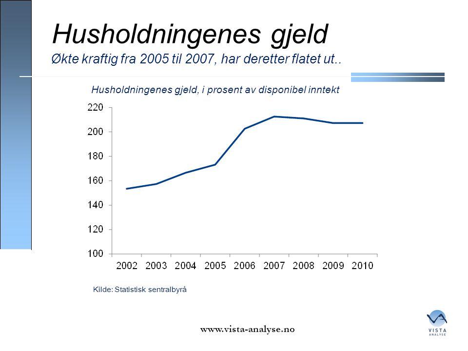 Husholdningenes gjeld www.vista-analyse.no Økte kraftig fra 2005 til 2007, har deretter flatet ut.. Kilde: Statistisk sentralbyrå Husholdningenes gjel