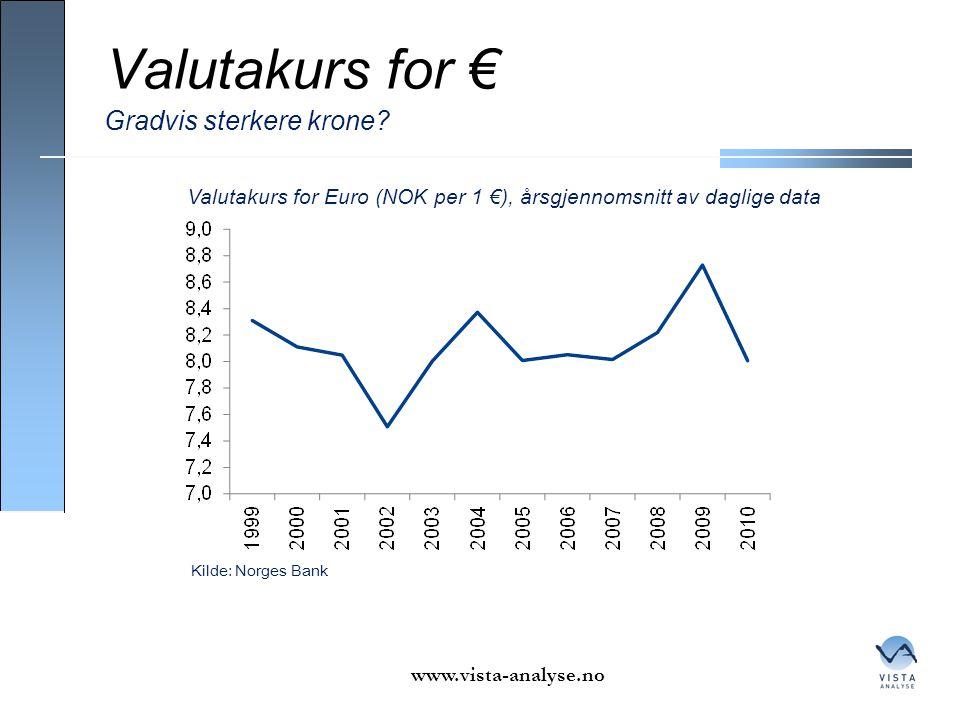 Valutakurs for € www.vista-analyse.no Gradvis sterkere krone? Kilde: Norges Bank Valutakurs for Euro (NOK per 1 €), årsgjennomsnitt av daglige data
