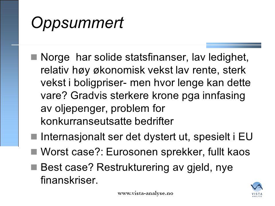 Oppsummert  Norge har solide statsfinanser, lav ledighet, relativ høy økonomisk vekst lav rente, sterk vekst i boligpriser- men hvor lenge kan dette