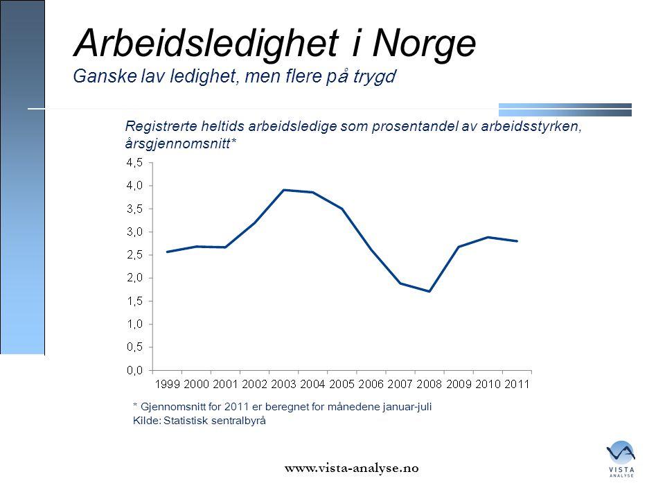 Arbeidsledighet i Norge www.vista-analyse.no Ganske lav ledighet, men flere p å trygd * Gjennomsnitt for 2011 er beregnet for månedene januar-juli Kil