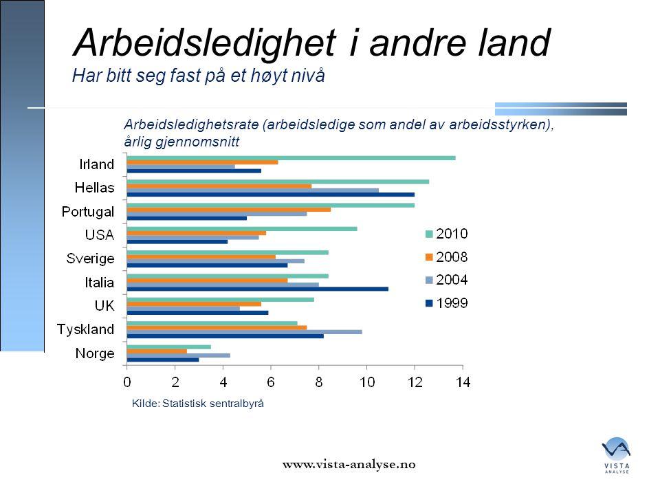 Arbeidsledighet i andre land www.vista-analyse.no Har bitt seg fast på et høyt nivå Kilde: Statistisk sentralbyrå Arbeidsledighetsrate (arbeidsledige