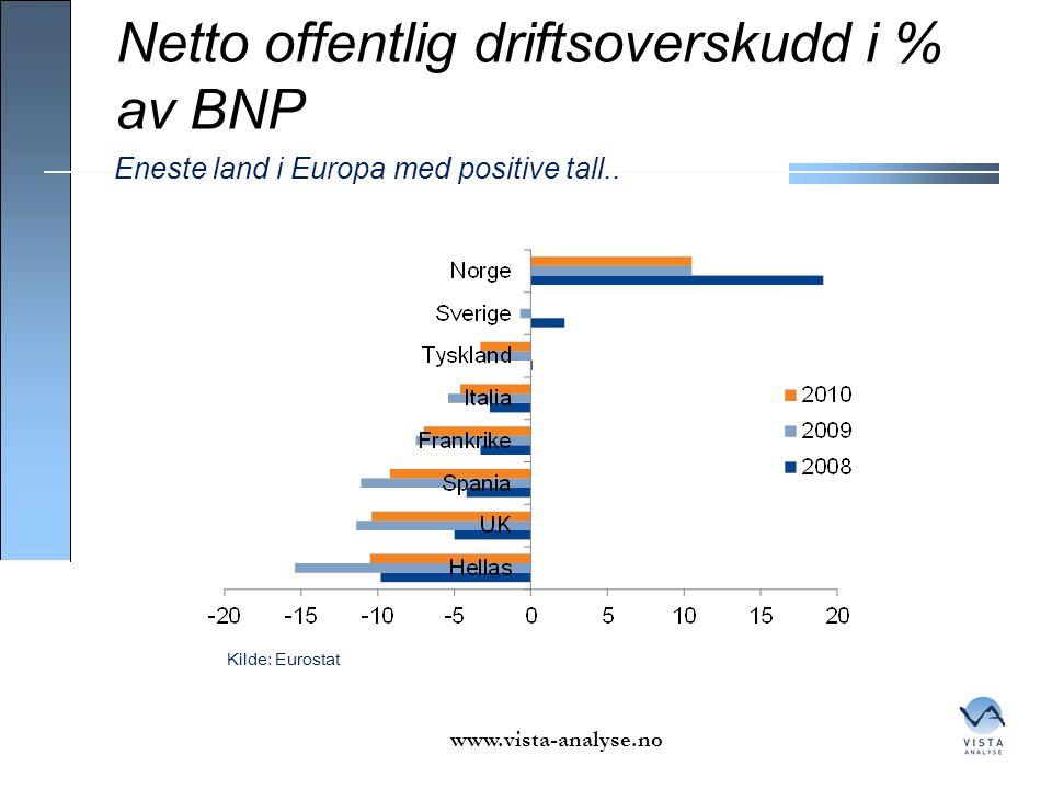 Netto offentlig driftsoverskudd i % av BNP www.vista-analyse.no Kilde: Eurostat Eneste land i Europa med positive tall..