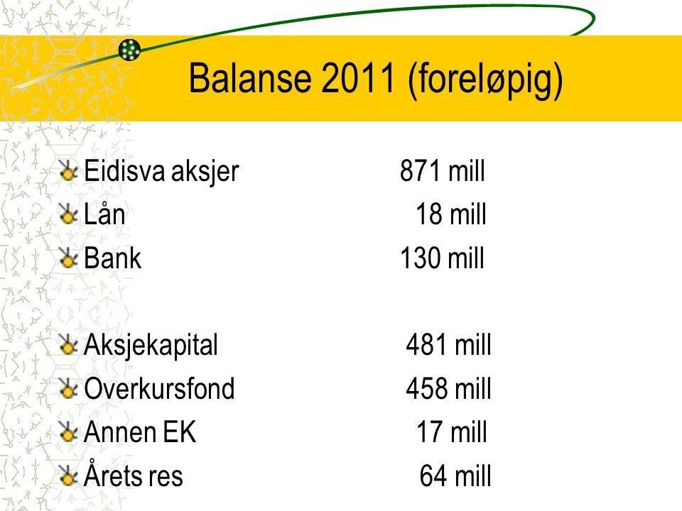 Balanse 2011 (foreløpig) Eidisva aksjer 871 mill Lån 18 mill Bank 130 mill Aksjekapital 481 mill Overkursfond 458 mill Annen EK 17 mill Årets res 64 m