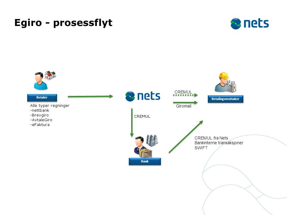 Egiro - prosessflyt Betalingsmottaker Betaler Bank Alle typer regninger -nettbank -Brevgiro -AvtaleGiro -eFaktura CREMUL CREMUL fra Nets Bankinterne t