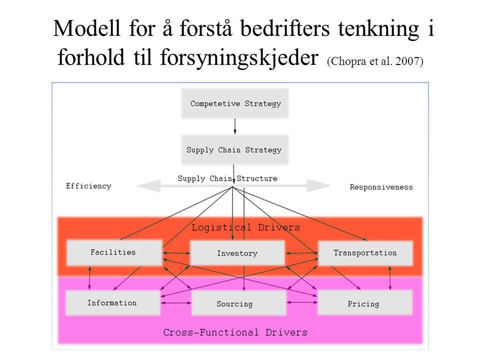 Modell for å forstå bedrifters tenkning i forhold til forsyningskjeder (Chopra et al. 2007)