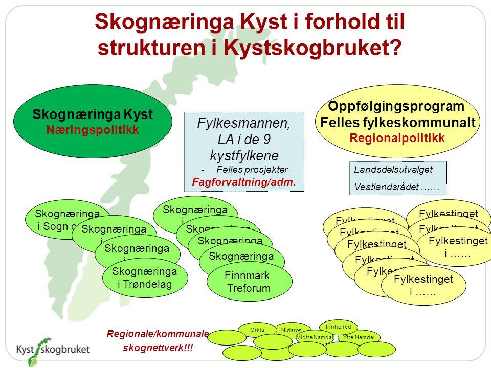 Skognæringa Kyst i forhold til strukturen i Kystskogbruket.