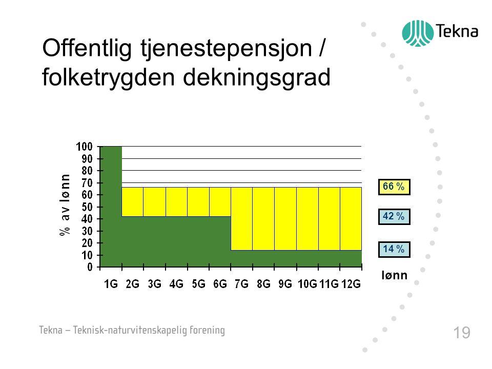 19 Offentlig tjenestepensjon / folketrygden dekningsgrad 42 % 14 % lønn 66 %