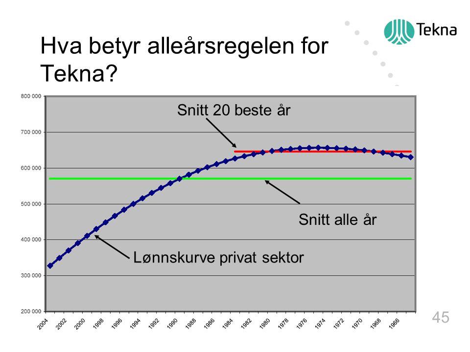 45 Hva betyr alleårsregelen for Tekna? Lønnskurve privat sektor Snitt alle år Snitt 20 beste år