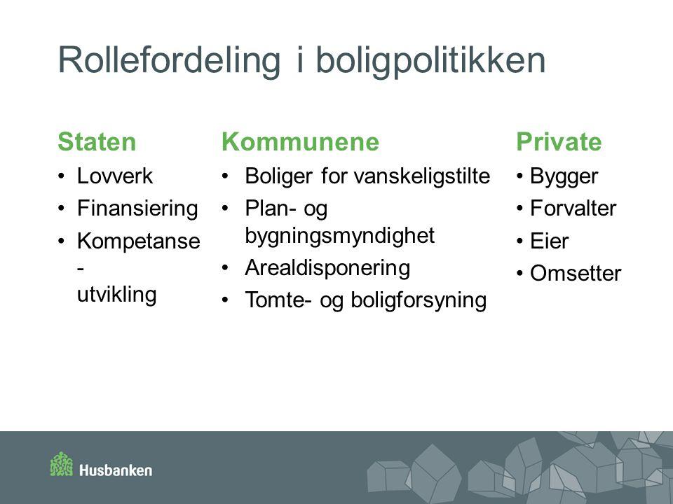 Rollefordeling i boligpolitikken Staten •Lovverk •Finansiering •Kompetanse - utvikling Kommunene •Boliger for vanskeligstilte •Plan- og bygningsmyndig
