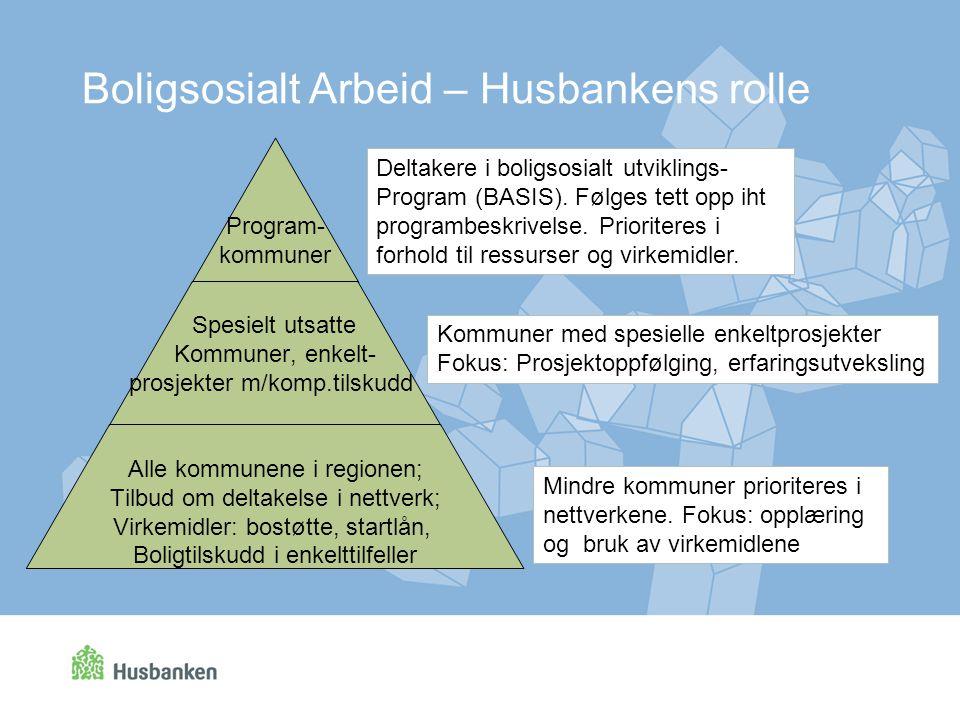 Boligsosialt Arbeid – Husbankens rolle Program- kommuner Spesielt utsatte Kommuner, enkelt- prosjekter m/komp.tilskudd Alle kommunene i regionen; Tilb