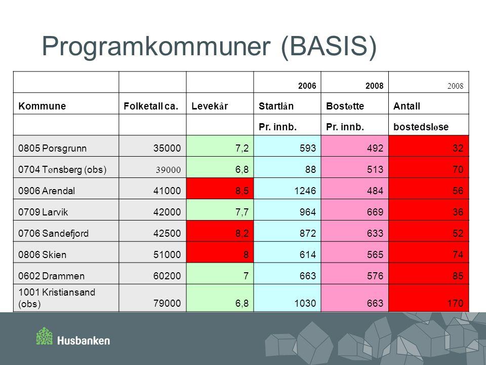 Programkommuner (BASIS) 20062008 KommuneFolketall ca.Levek å rStartl å nBost ø tteAntall Pr. innb. bostedsl ø se 0805 Porsgrunn350007,259349232 0704 T