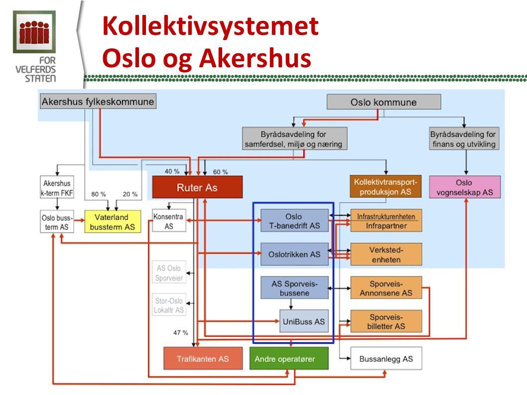 Kollektivsystemet Oslo og Akershus Kilde: Kollektivtransportproduksjon AS 2006