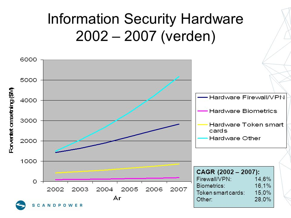 Information Security Hardware 2002 – 2007 (verden) CAGR (2002 – 2007): Firewall/VPN: 14,6% Biometrics:16,1% Token smart cards:15,0% Other:28,0%