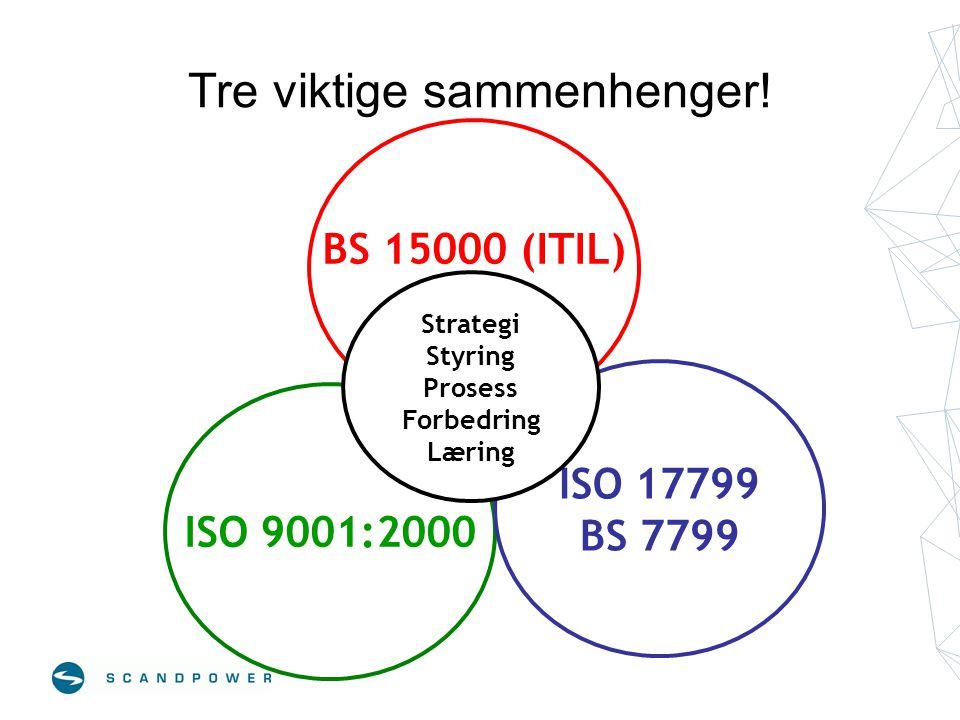 Tre viktige sammenhenger! ISO 9001:2000 BS 15000 (ITIL) ISO 17799 BS 7799 Strategi Styring Prosess Forbedring Læring