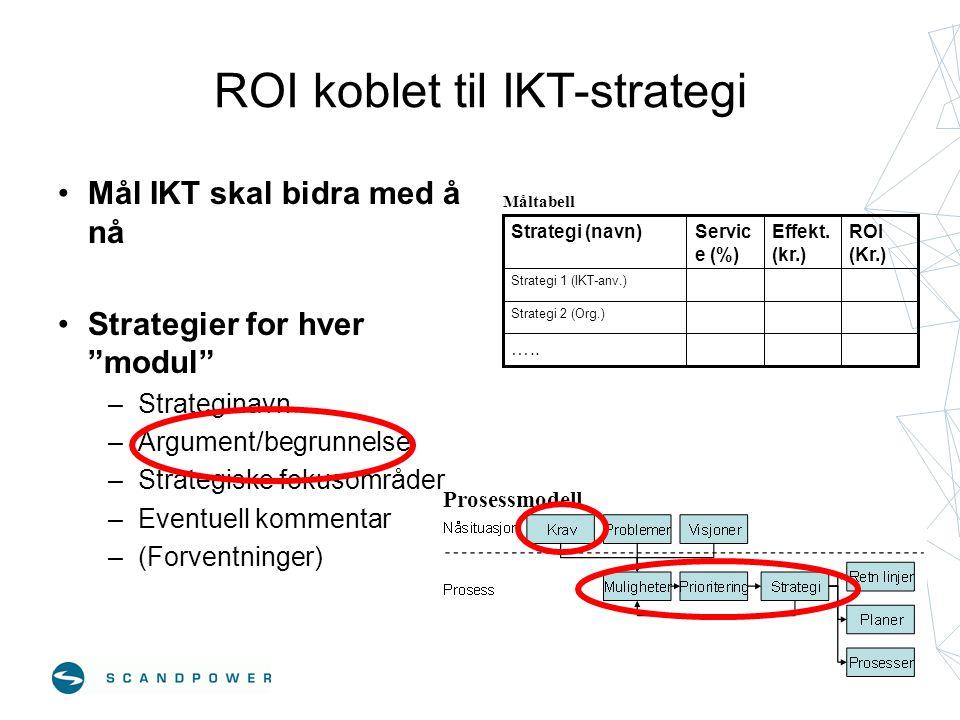 """ROI koblet til IKT-strategi •Mål IKT skal bidra med å nå •Strategier for hver """"modul"""" –Strateginavn –Argument/begrunnelse –Strategiske fokusområder –E"""