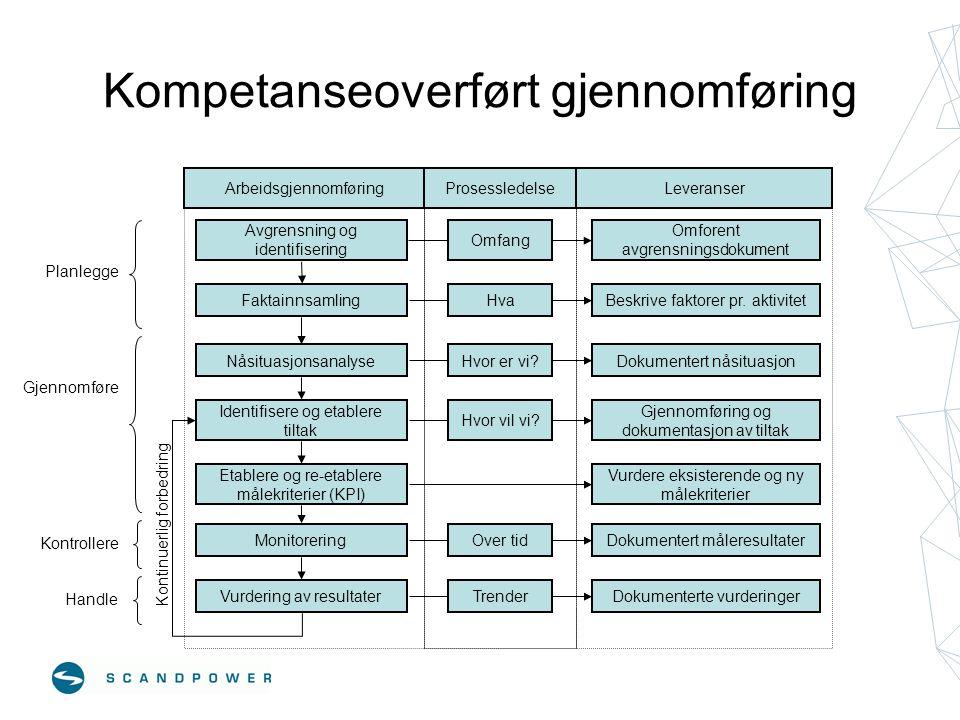 Kompetanseoverført gjennomføring Vurdering av resultater Avgrensning og identifisering Faktainnsamling Nåsituasjonsanalyse Etablere og re-etablere mål