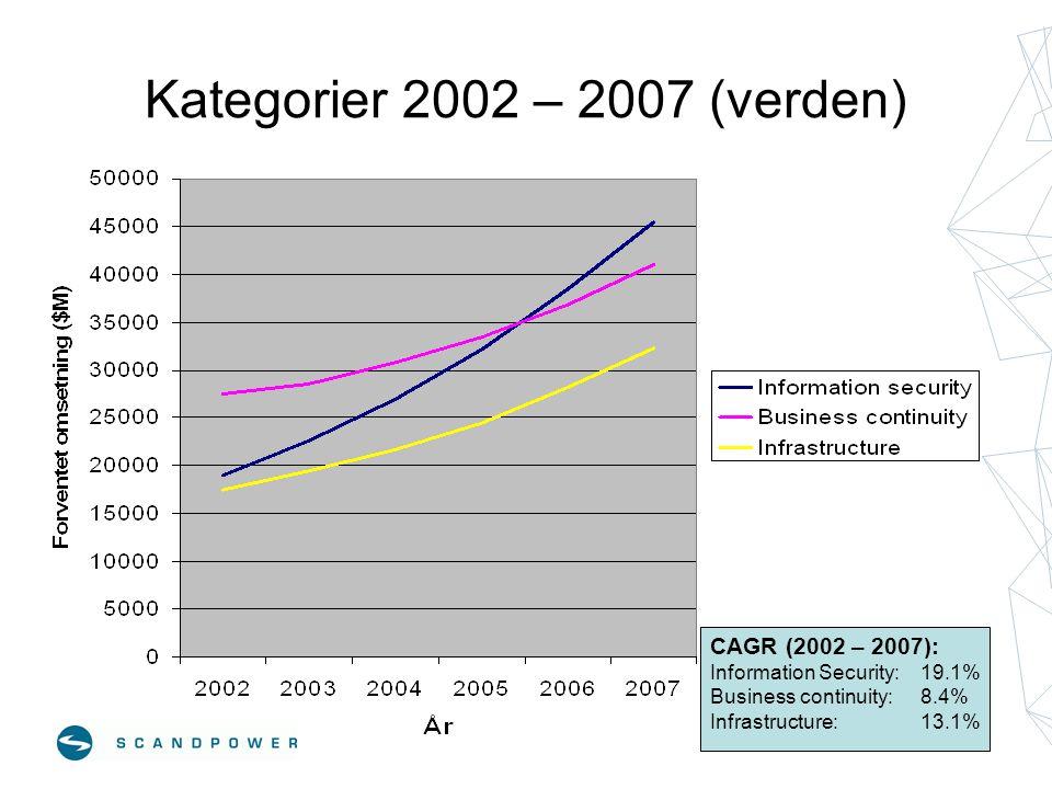 Kategorier 2002 – 2007 (verden) CAGR (2002 – 2007): Information Security: 19.1% Business continuity: 8.4% Infrastructure: 13.1%