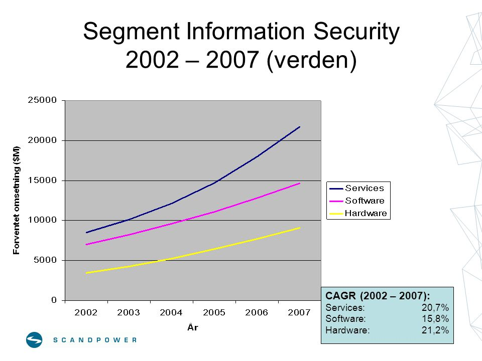 Information Security Services 2002 – 2007 (verden) CAGR (2002 – 2007): Consulting: 20,0% Implementation:21,6% Security management:22,1% Education/training:16,7%