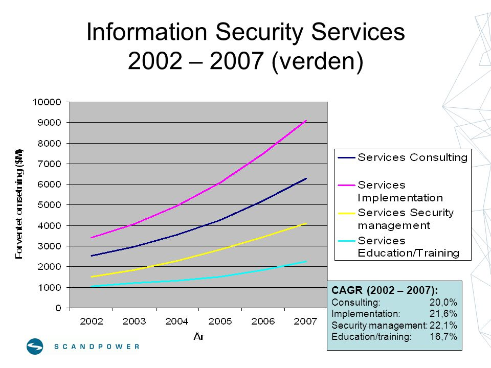 Information Security Services 2002 – 2007 (verden) CAGR (2002 – 2007): Consulting: 20,0% Implementation:21,6% Security management:22,1% Education/trai