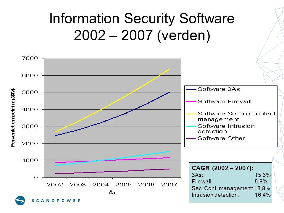 Information Security Software 2002 – 2007 (verden) CAGR (2002 – 2007): 3As: 15,3% Firewall: 5,8% Sec. Cont. management: 18,8% Intrusion detection: 16,