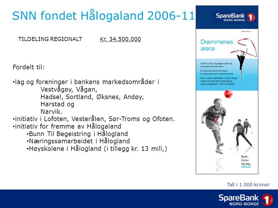 SNN fondet Hålogaland 2006-11 TILDELING REGIONALT Kr. 34.500.000 Fordelt til: • lag og foreninger i bankens markedsområder i Vestvågøy, Vågan, Hadsel,
