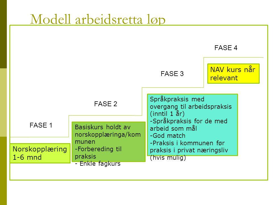 Modell arbeidsretta løp FASE 1 FASE 2 FASE 3 FASE 4 Språkpraksis med overgang til arbeidspraksis (inntil 1 år) -Språkpraksis for de med arbeid som mål