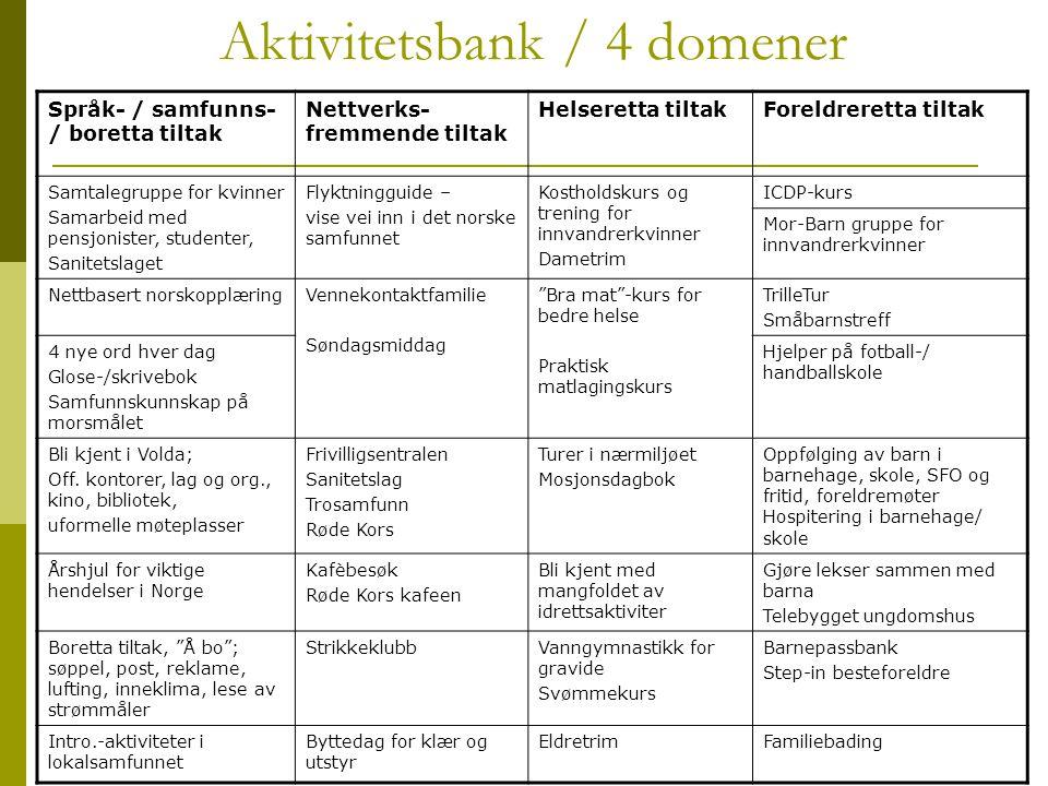 Aktivitetsbank / 4 domener Språk- / samfunns- / boretta tiltak Nettverks- fremmende tiltak Helseretta tiltakForeldreretta tiltak Samtalegruppe for kvi