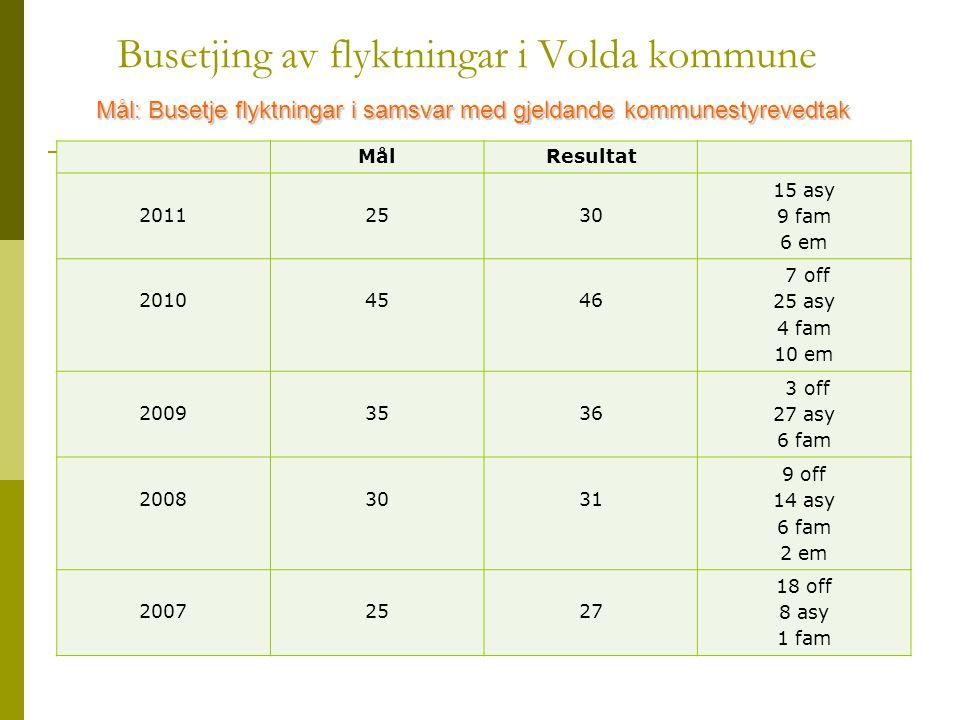 Busetjing av flyktningar i Volda kommune MålResultat 20112530 15 asy 9 fam 6 em 20104546 7 off 25 asy 4 fam 10 em 20093536 3 off 27 asy 6 fam 20083031