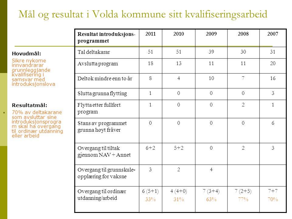 Mål og resultat i Volda kommune sitt kvalifiseringsarbeid Hovudmål:  Sikre nykome innvandrarar grunnleggjande kvalifisering i samsvar med introduksjo