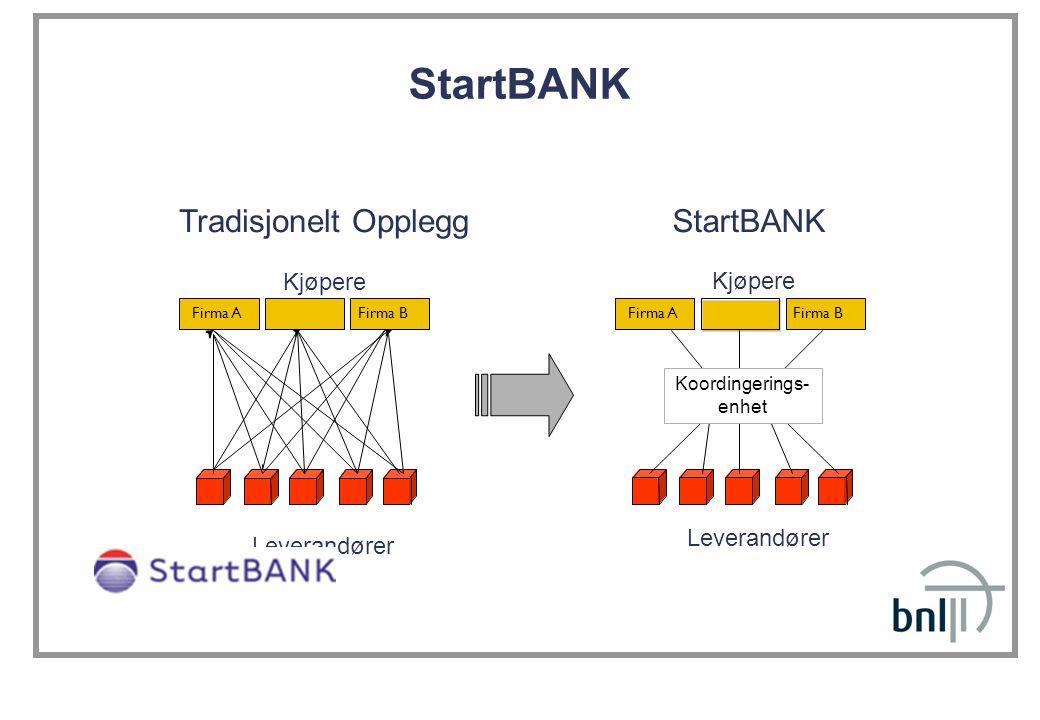 Tradisjonelt Opplegg StartBANK Leverandører Kjøpere Firma B Firma A StartBANK Leverandører Kjøpere Firma B Firma A Koordingerings- enhet